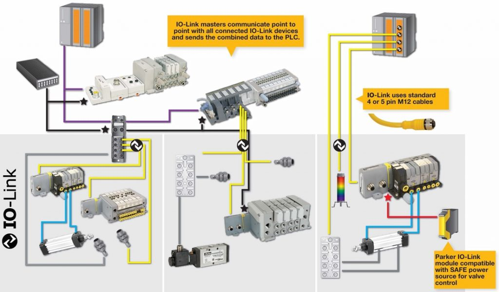 Parker Pneumatic Moduflex IO-Link Communication Module | Southern